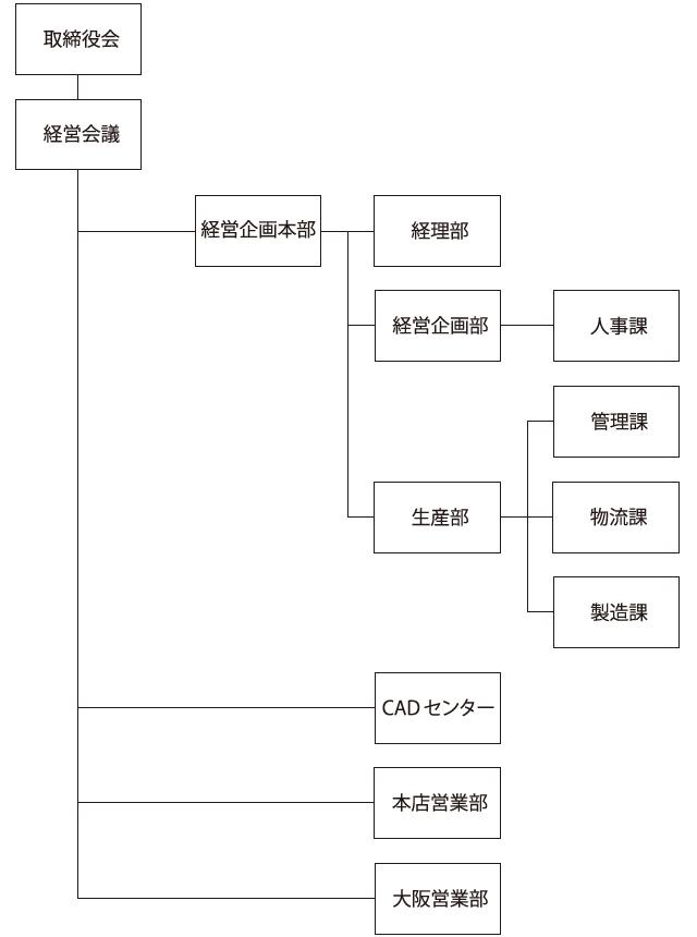 クズモト組織図